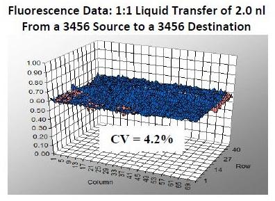 fluorescence-data-graf
